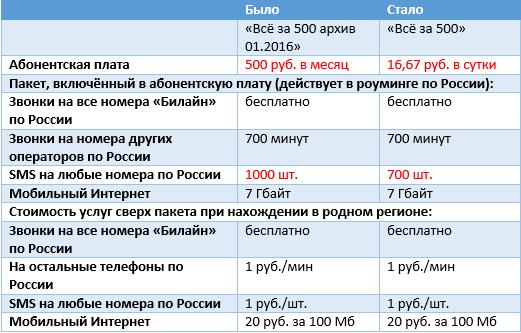 Как перейти на тариф все за 500 билайн [PUNIQRANDLINE-(au-dating-names.txt) 36